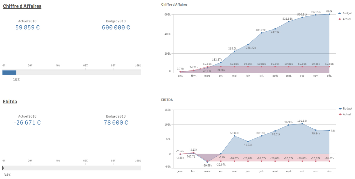 analyse actuelle vs budget