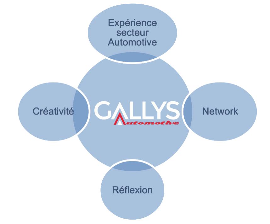 stratégie Gallys Automotive